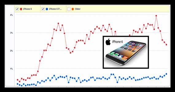 iphone 6 sales in india
